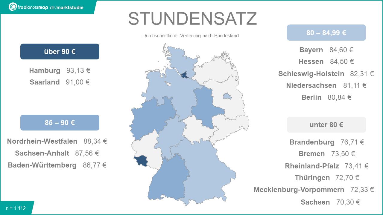 Stundensatzvergleich Deutschland